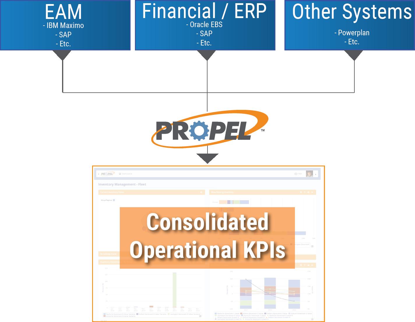 Performance Management Asset Management Oracle KPIs Cohesive Solutions