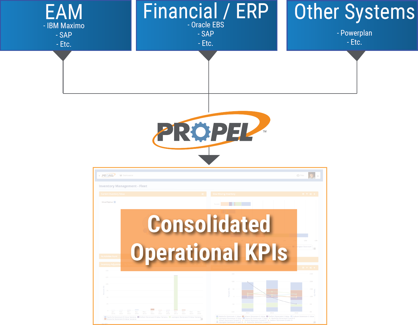 Performance Management Asset Management Oracle KPIs Cohesive Solutions