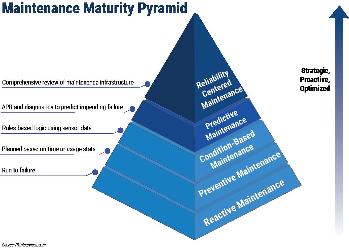 reliability centered maintenance ibm maximo rcm maintenance maturity
