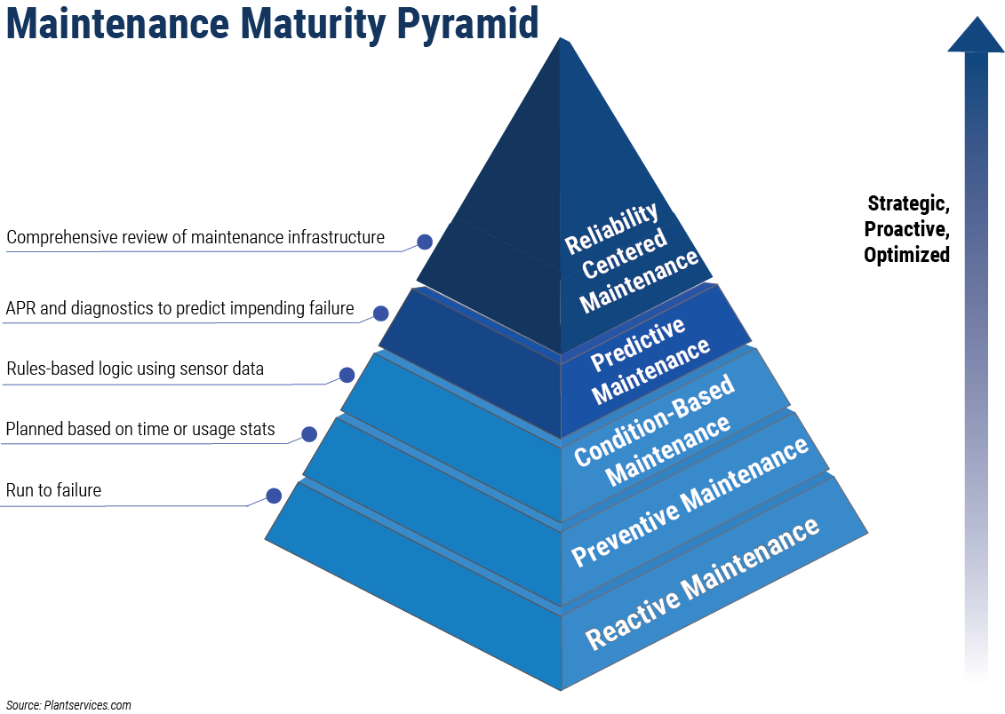 reliability centered maintenance ibm maximo rcm maintenance maturity